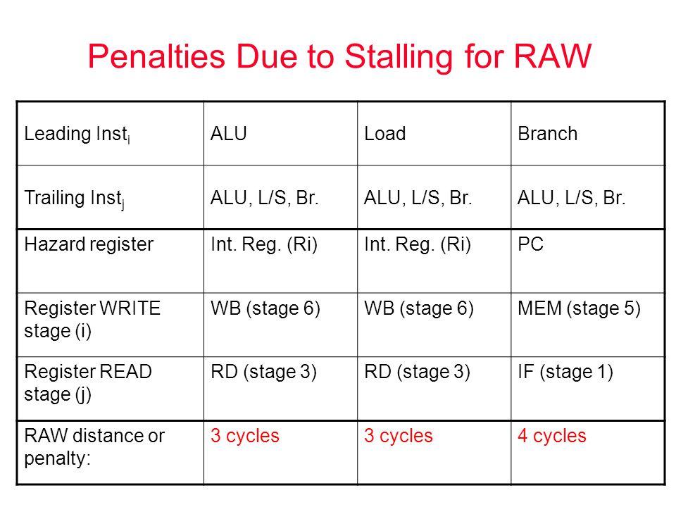 Penalties Due to Stalling for RAW Leading Inst i ALULoadBranch Trailing Inst j ALU, L/S, Br. Hazard registerInt. Reg. (Ri) PC Register WRITE stage (i)