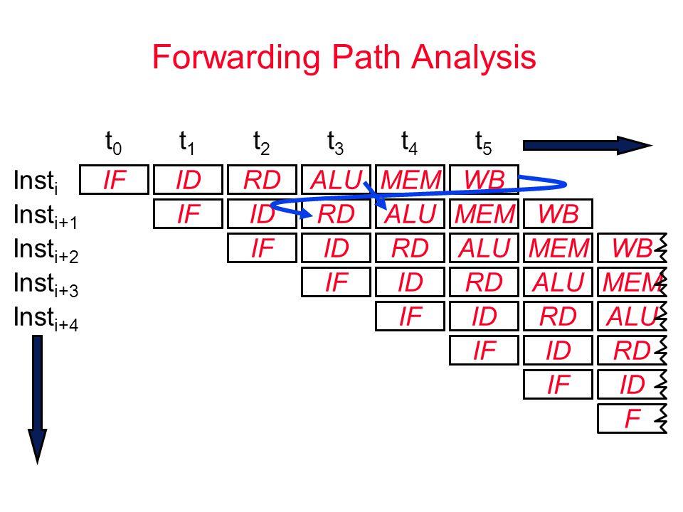 F MEM Forwarding Path Analysis IFIDRDALUMEM IFIDRDALUMEM IFIDRDALUMEM IFIDRDALU t0t0 t1t1 t2t2 t3t3 t4t4 t5t5 IFIDRD ALU IFID RD IF ID Inst i Inst i+1 Inst i+2 Inst i+3 Inst i+4 WB