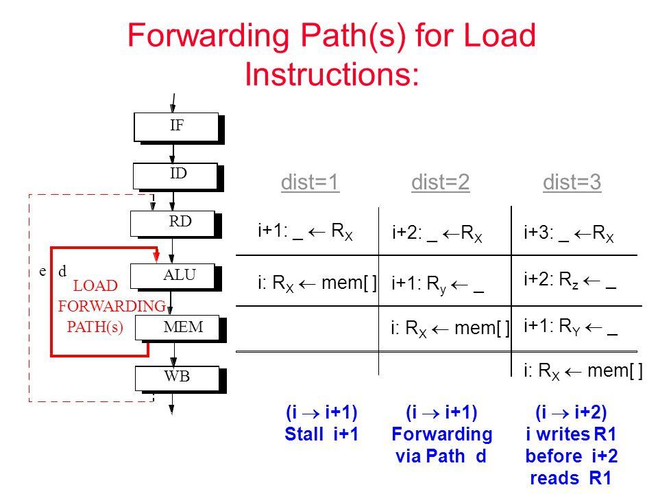 Forwarding Path(s) for Load Instructions: (i  i+2) i writes R1 before i+2 reads R1 (i  i+1) Forwarding via Path d (i  i+1) Stall i+1 i+1: _  R X i+2: _  R X i+3: _  R X i: R X  mem[ ] i+1: R y  _ i+1: R Y  _ i+2: R z  _ dist=1dist=2dist=3