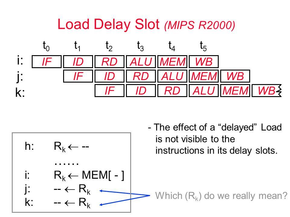 Load Delay Slot (MIPS R2000) IFIDRDALUMEM IFIDRDALUMEM IFIDRDALUMEM t0t0 t1t1 t2t2 t3t3 t4t4 t5t5 WB j: k: h:R k  -- …… i: R k  MEM[ - ] j:--  R k k:--  R k Which (R k ) do we really mean.