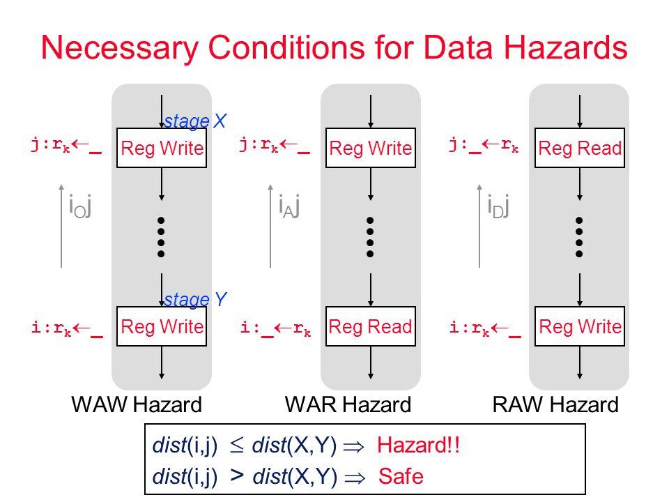 Necessary Conditions for Data Hazards i:r k  _ j:r k  _ Reg Write iOjiOj i:_  r k j:r k  _ Reg Write Reg Read iAjiAj i:r k  _ j:_  r k Reg Read Reg Write iDjiDj stage X stage Y dist(i,j)  dist(X,Y)  ?.