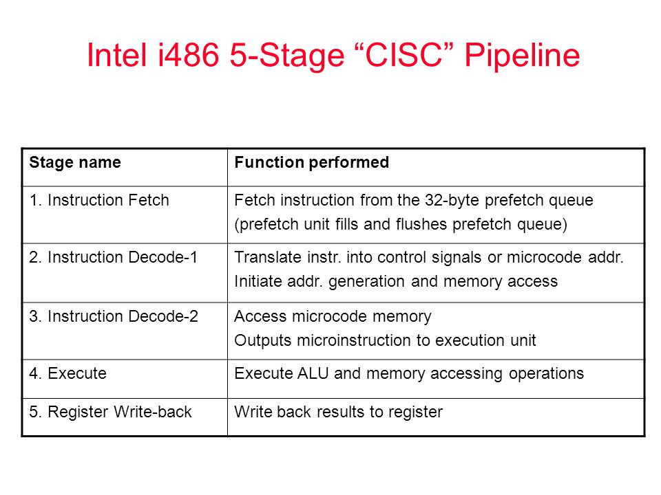 """Intel i486 5-Stage """"CISC"""" Pipeline Stage nameFunction performed 1. Instruction FetchFetch instruction from the 32-byte prefetch queue (prefetch unit f"""