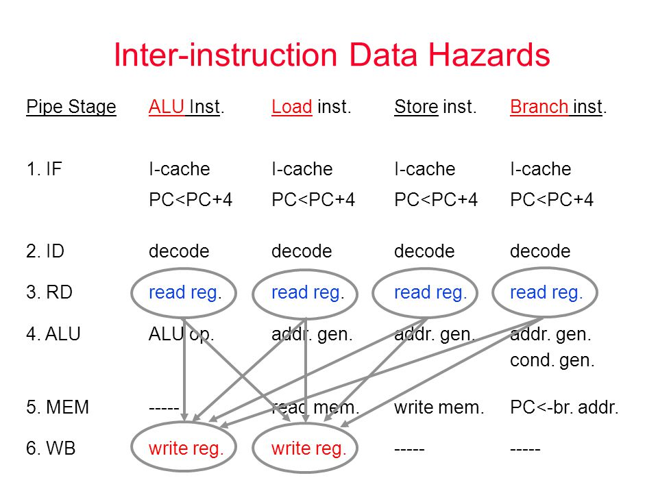 Inter-instruction Data Hazards Pipe StageALU Inst.Load inst.Store inst.Branch inst.