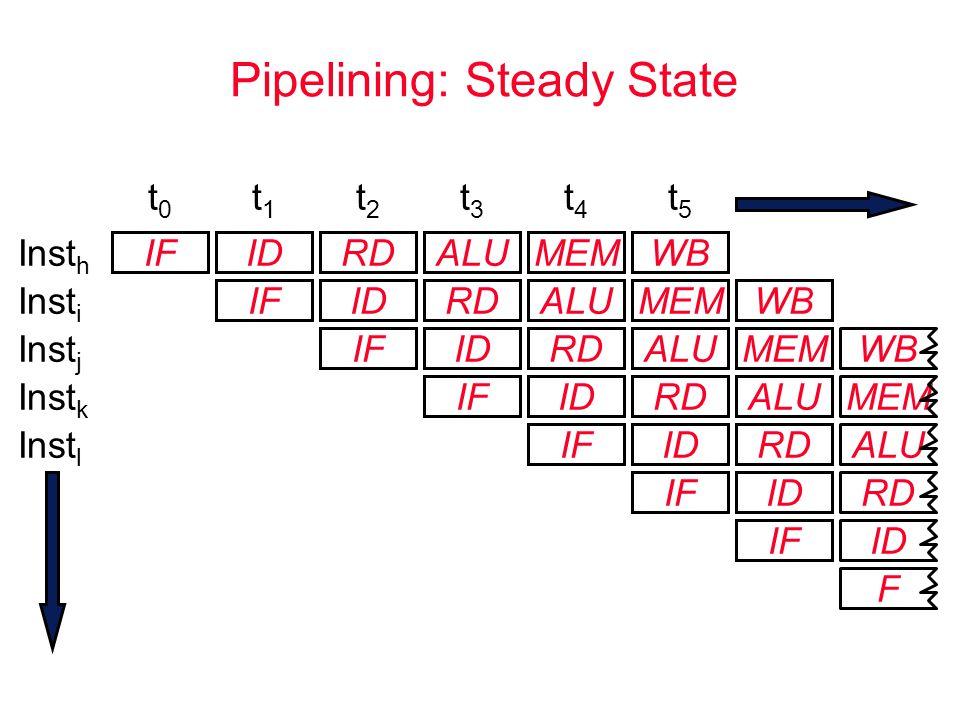 F MEM Pipelining: Steady State IFIDRDALUMEM IFIDRDALUMEM IFIDRDALUMEM IFIDRDALU t0t0 t1t1 t2t2 t3t3 t4t4 t5t5 IFIDRD ALU IFID RD IF ID Inst h Inst i Inst j Inst k Inst l WB