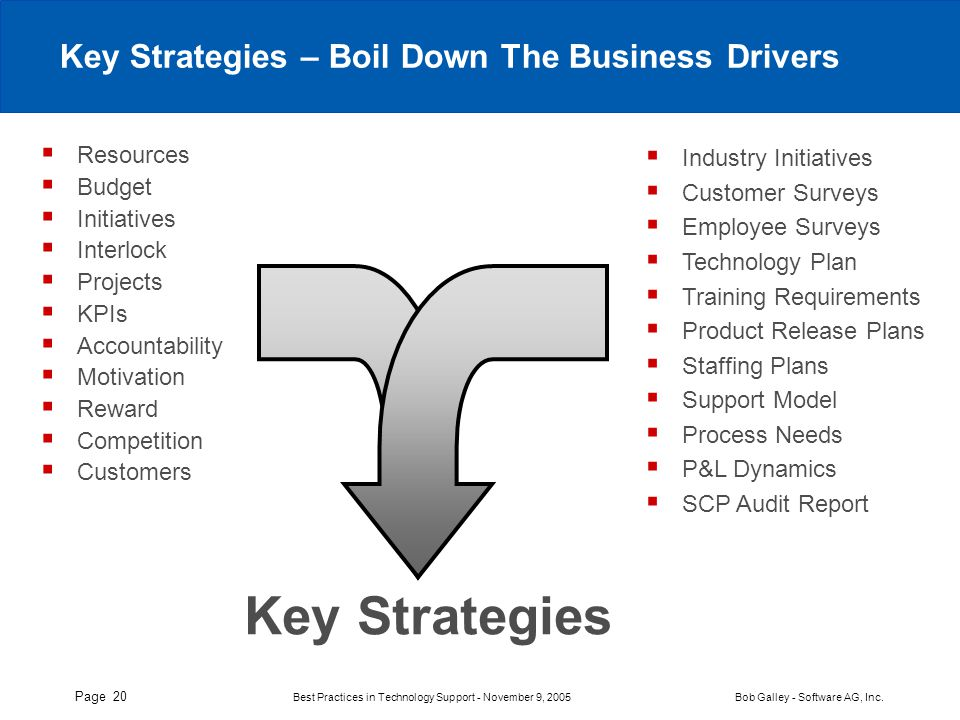 Page 20 Best Practices in Technology Support - November 9, 2005 Bob Galley - Software AG, Inc. Key Strategies – Boil Down The Business Drivers Key Str