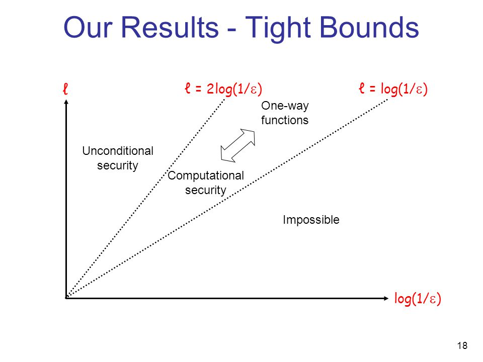 18 ℓ ℓ = 2log(1/  )ℓ = log(1/  ) Unconditional security Computational security Impossible One-way functions Our Results - Tight Bounds log(1/  )