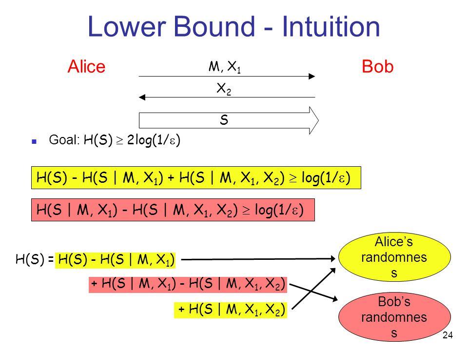 24 Goal: H(S)  2log(1/  ) AliceBob X2X2 S M, X 1 H(S) = H(S) - H(S | M, X 1 ) + H(S | M, X 1 ) - H(S | M, X 1, X 2 ) + H(S | M, X 1, X 2 ) Alice's randomnes s Bob's randomnes s Lower Bound - Intuition H(S) - H(S | M, X 1 ) + H(S | M, X 1, X 2 )  log(1/  ) H(S | M, X 1 ) - H(S | M, X 1, X 2 )  log(1/  )