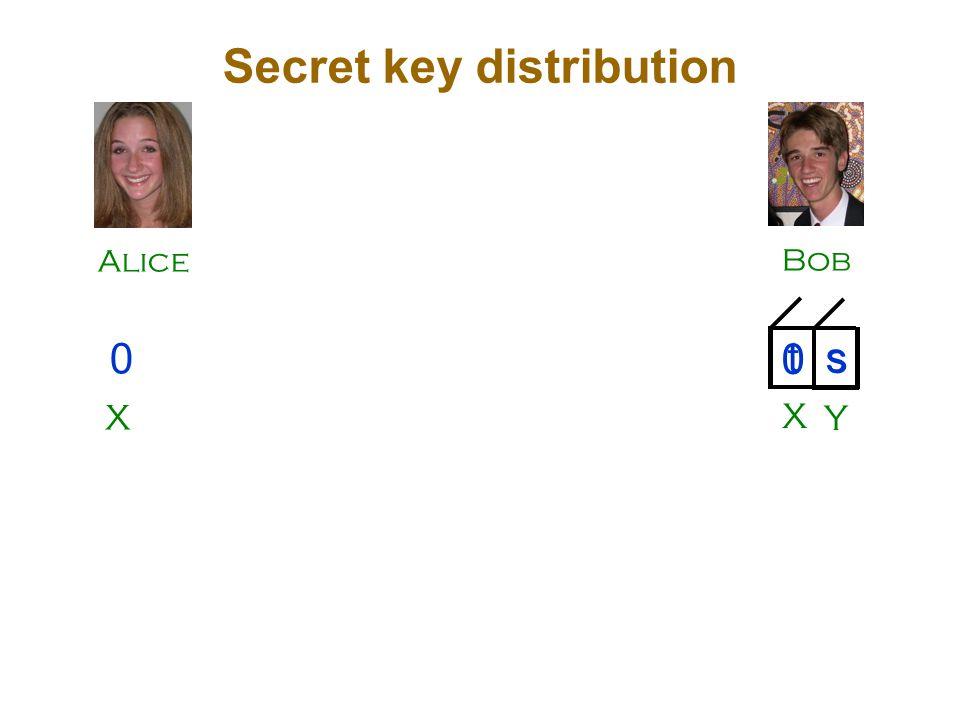 Alice Bob Secret key distribution X 0 t s Y X s 0