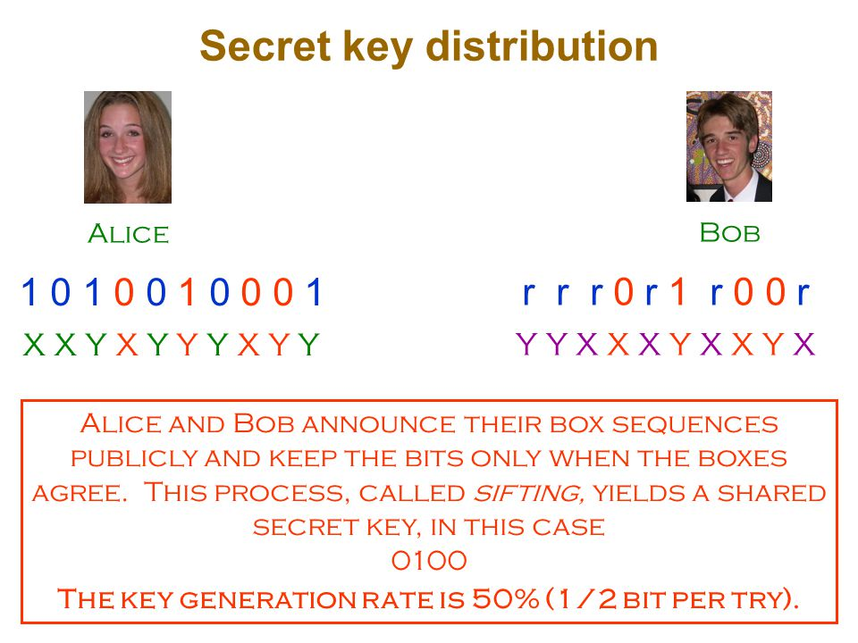 Alice Bob Secret key distribution X X Y X Y Y Y X Y Y 1 0 1 0 0 1 0 0 0 1 Y Y X X X Y X X Y X r r r 0 r 1 r 0 0 r Alice and Bob announce their box sequences publicly and keep the bits only when the boxes agree.