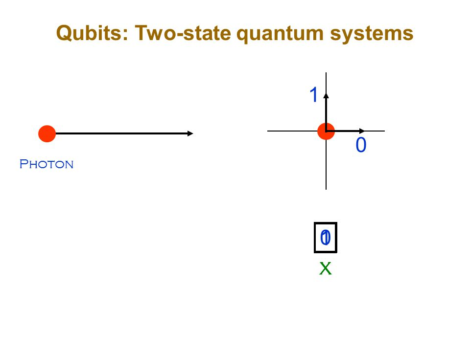 Qubits: Two-state quantum systems Photon 0 0 X 1 1 X
