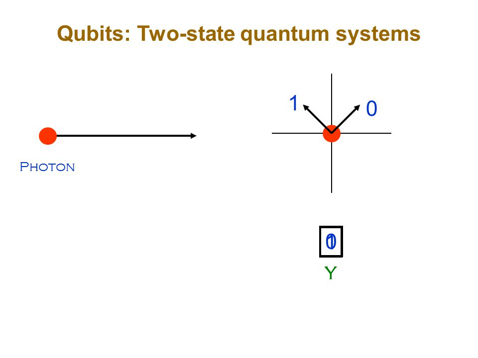 0 0 Y 1 1 Y Qubits: Two-state quantum systems