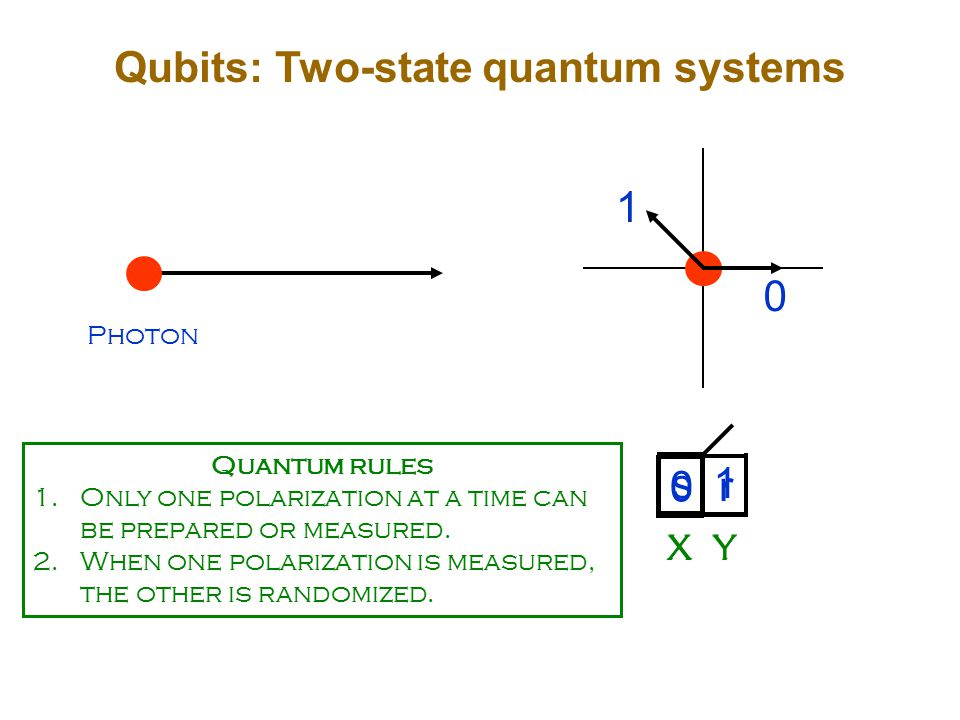 Photon 0 r XY 0 1 s 1 XY Quantum rules 1.Only one polarization at a time can be prepared or measured.