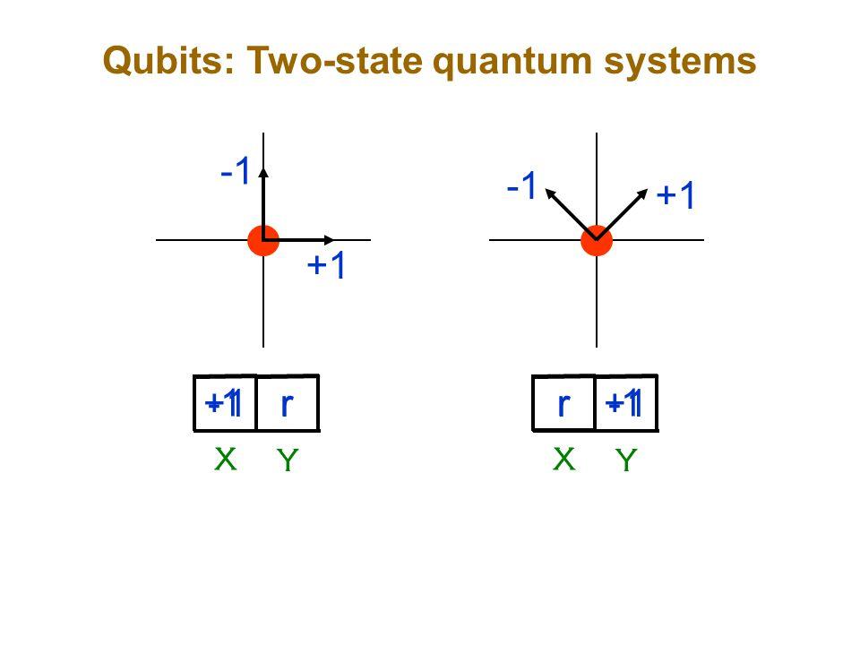 Qubits: Two-state quantum systems +1 X Y r X Y r +1 X Y r X Y r