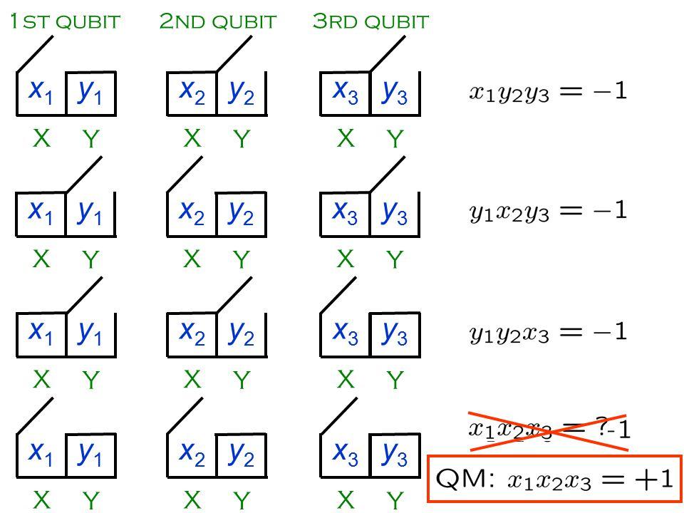 X Y x1x1 y1y1 X Y x2x2 y2y2 X Y x3x3 y3y3 1st qubit2nd qubit3rd qubit X Y x1x1 y1y1 X Y x2x2 y2y2 X Y x3x3 y3y3 X Y x1x1 y1y1 X Y x2x2 y2y2 X Y x3x3 y3y3 X Y x1x1 y1y1 X Y x2x2 y2y2 X Y x3x3 y3y3
