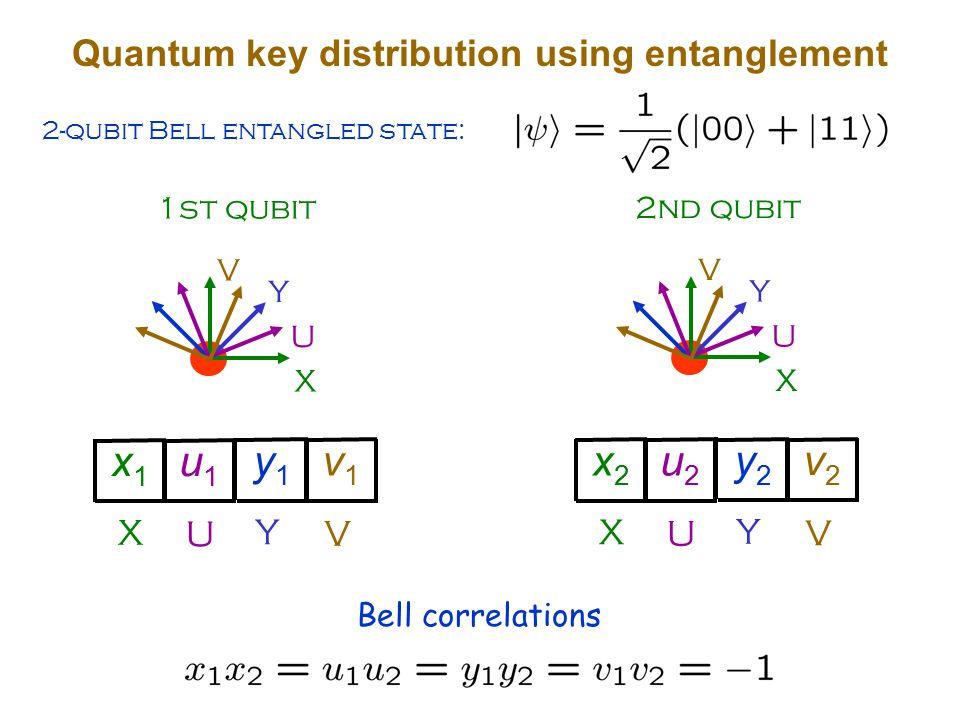 Quantum key distribution using entanglement 2-qubit Bell entangled state: 1st qubit X Y U V X U x1x1 u1u1 Y V y1y1 v1v1 2nd qubit X Y U V X U x2x2 u2u