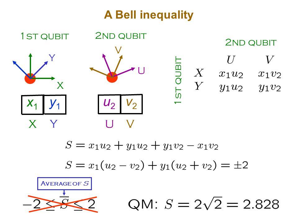 1st qubit X Y X x1x1 Y y1y1 2nd qubit U V U u2u2 V v2v2 A Bell inequality 1st qubit 2nd qubit Average of S