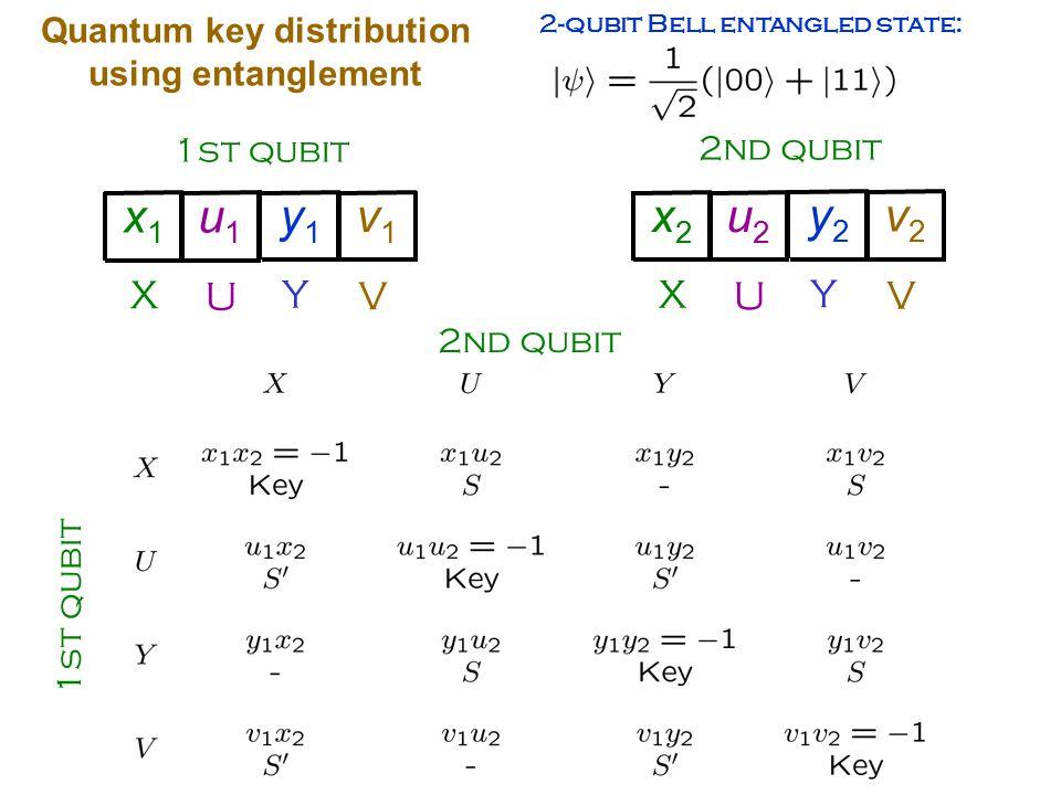 Quantum key distribution using entanglement 2-qubit Bell entangled state: 1st qubit X U x1x1 u1u1 Y V y1y1 v1v1 2nd qubit X U x2x2 u2u2 Y V y2y2 v2v2 1st qubit 2nd qubit