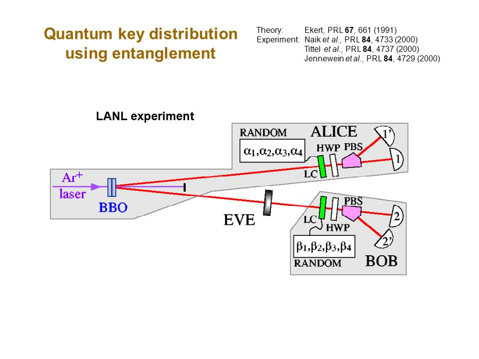 Theory: Ekert, PRL 67, 661 (1991) Experiment:Naik et al., PRL 84, 4733 (2000) Tittel et al., PRL 84, 4737 (2000) Jennewein et al., PRL 84, 4729 (2000) Quantum key distribution using entanglement LANL experiment