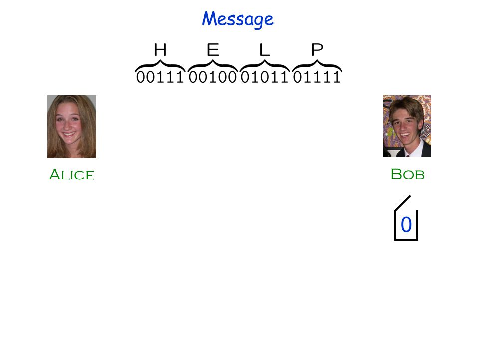 Alice Bob 0 Message