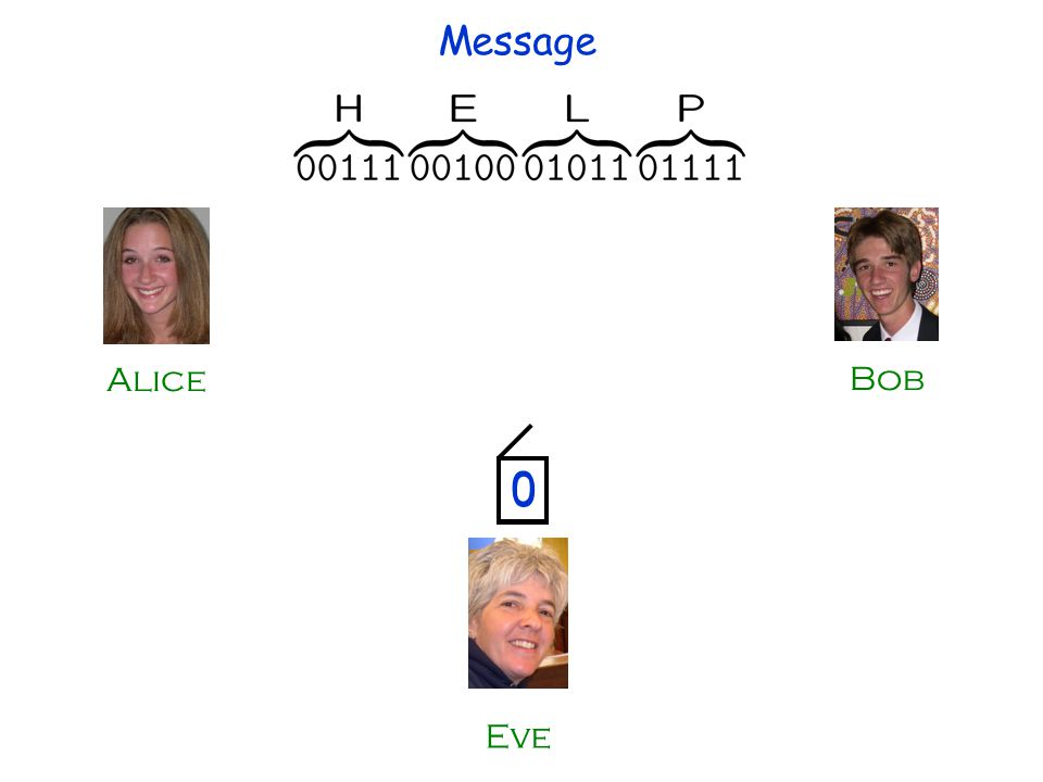 0 Alice Bob Eve 0 Message