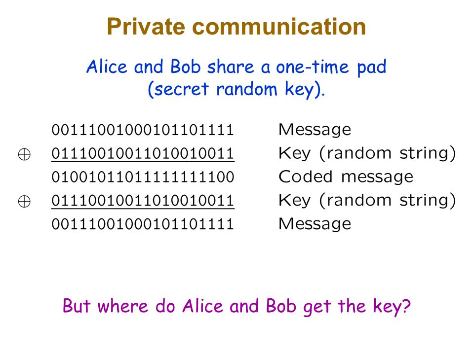 Private communication Alice and Bob share a one-time pad (secret random key).