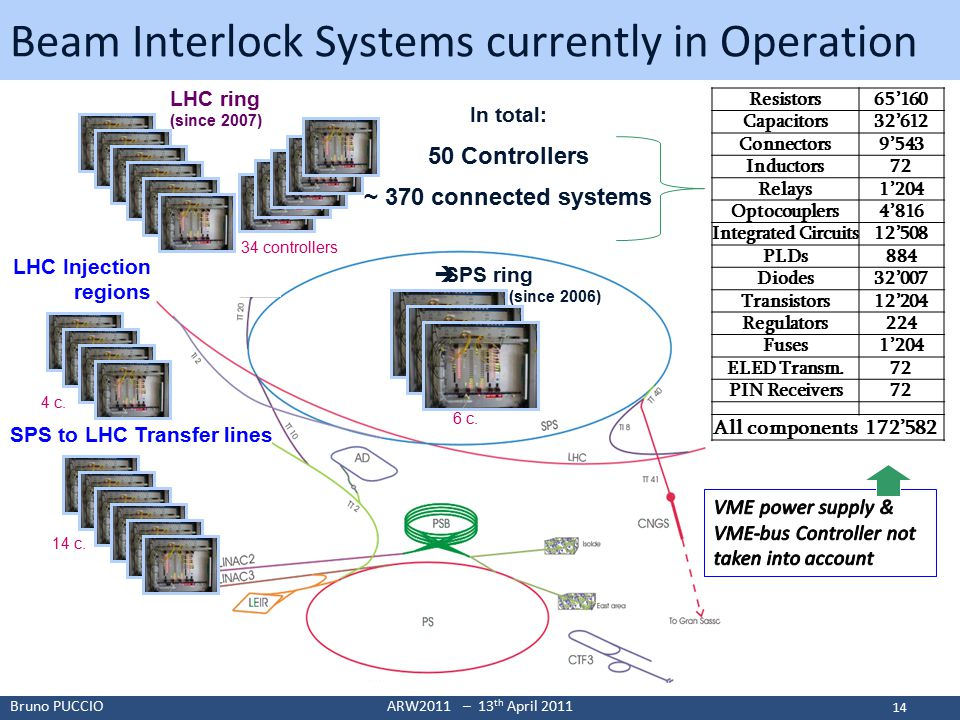 Bruno PUCCIOARW2011 – 13 th April 2011 Beam Interlock Systems currently in Operation 50 Controllers In total: ~ 370 connected systems SPS to LHC Transfer lines 14 c.