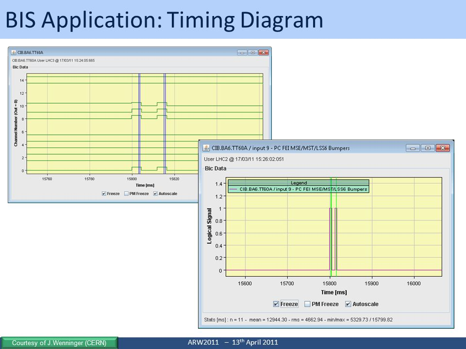 Bruno PUCCIOARW2011 – 13 th April 2011 BIS Application: Timing Diagram Courtesy of J.Wenninger (CERN)
