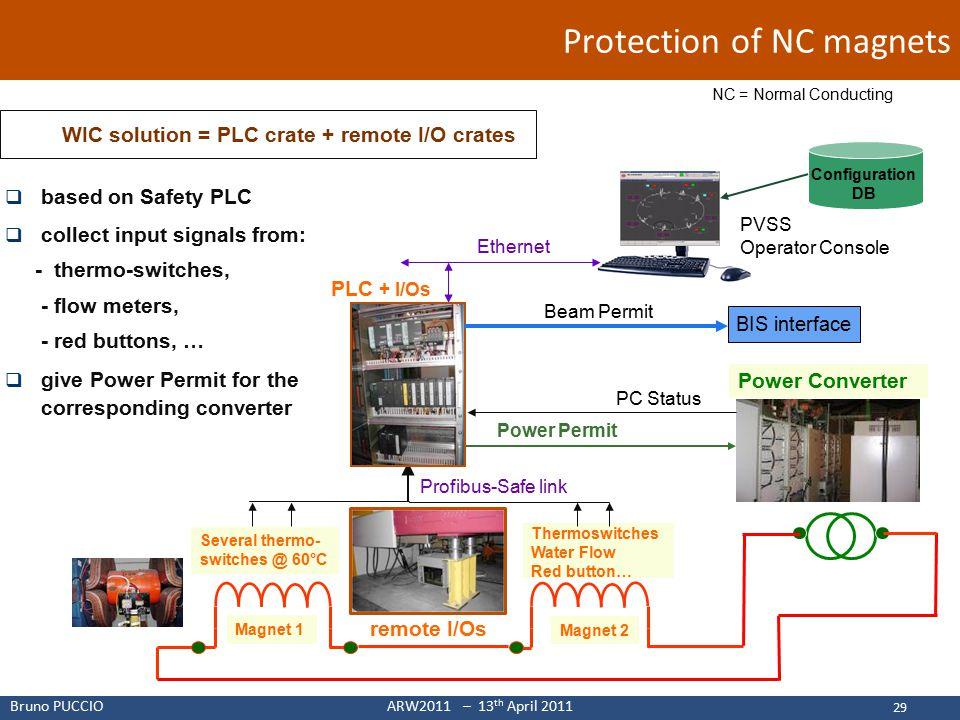 Bruno PUCCIOARW2011 – 13 th April 2011 Protection of NC magnets 29  based on Safety PLC  collect input signals from: - thermo-switches, - flow meters, - red buttons, …  give Power Permit for the corresponding converter Magnet 1 Power Converter Magnet 2 PC Status Thermoswitches Water Flow Red button… Several thermo- switches @ 60°C Power Permit PVSS Operator Console Ethernet PLC + I/Os Beam Permit BIS interface  WIC solution = PLC crate + remote I/O crates Profibus-Safe link remote I/Os Configuration DB NC = Normal Conducting