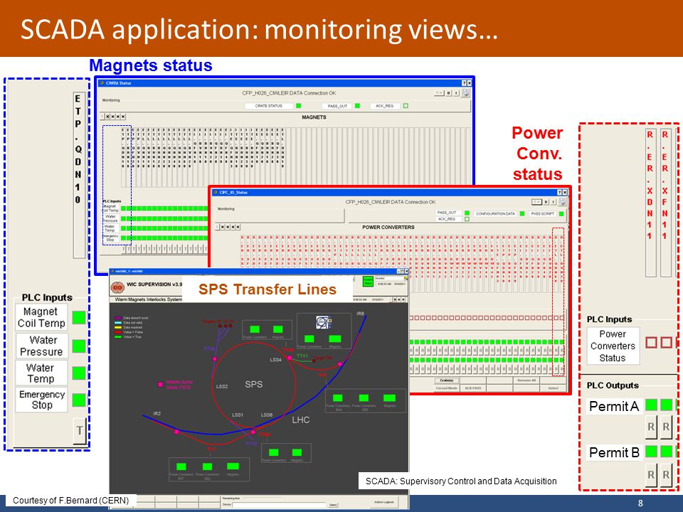 Bruno PUCCIOARW2011 – 13 th April 2011 SCADA application: monitoring views… 8 Magnets status Power Conv.
