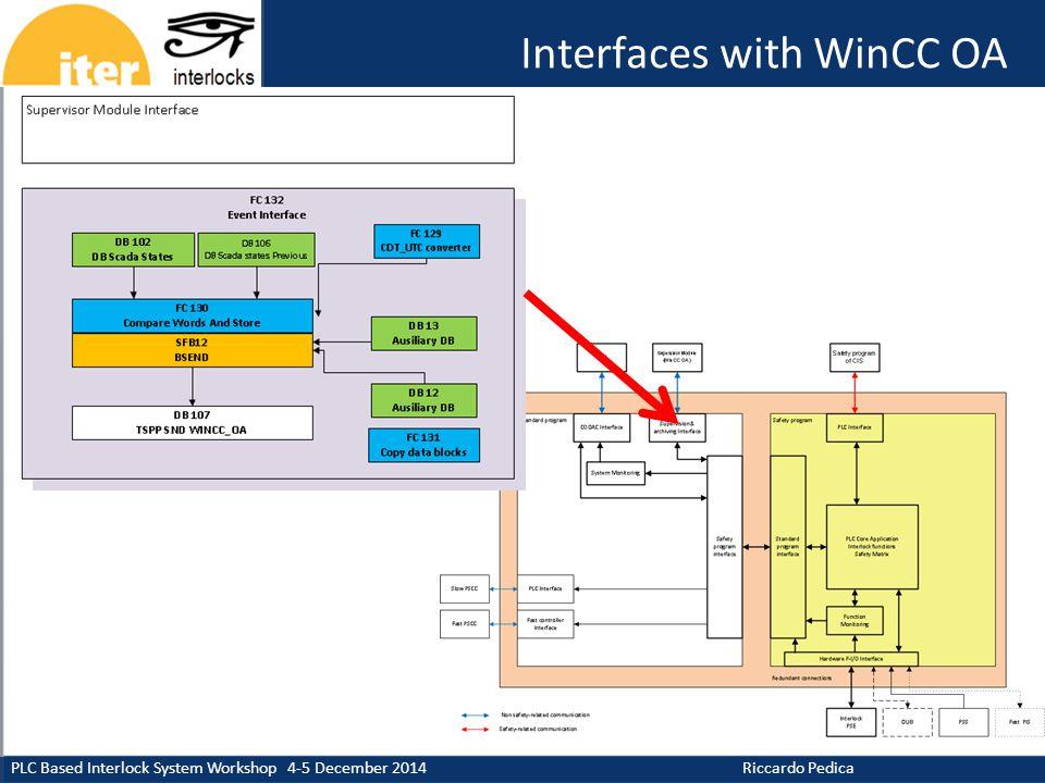 CERN CIS PLC Based Interlock System Workshop 4-5 December 2014 Riccardo Pedica Interfaces with WinCC OA