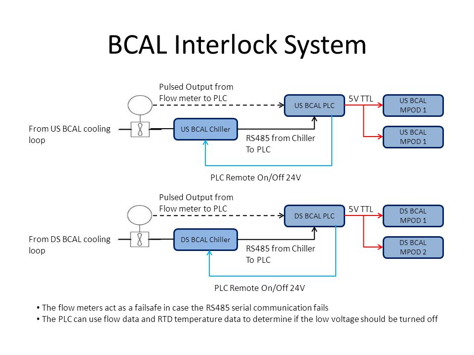 BCAL Interlock System US BCAL Chiller US BCAL MPOD 1 US BCAL PLC Pulsed Output from Flow meter to PLC From US BCAL cooling loop US BCAL MPOD 1 RS485 from Chiller To PLC DS BCAL Chiller DS BCAL MPOD 1 DS BCAL PLC Pulsed Output from Flow meter to PLC From DS BCAL cooling loop DS BCAL MPOD 2 RS485 from Chiller To PLC The flow meters act as a failsafe in case the RS485 serial communication fails The PLC can use flow data and RTD temperature data to determine if the low voltage should be turned off 5V TTL PLC Remote On/Off 24V