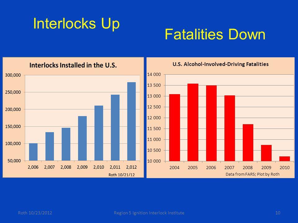 Roth 10/23/2012Region 5 Ignition Interlock Institute10 Interlocks Up Fatalities Down