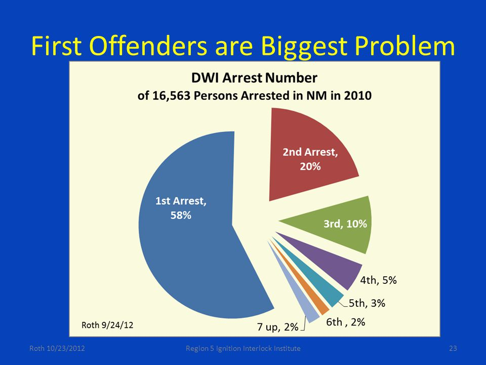 First Offenders are Biggest Problem Roth 10/23/2012Region 5 Ignition Interlock Institute23
