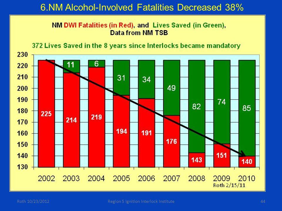 Roth 10/23/2012Region 5 Ignition Interlock Institute44 6.NM Alcohol-Involved Fatalities Decreased 38%