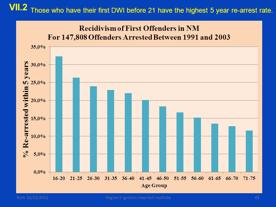 65Roth 10/23/2012Region 5 Ignition Interlock Institute Those who have their first DWI before 21 have the highest 5 year re-arrest rate.