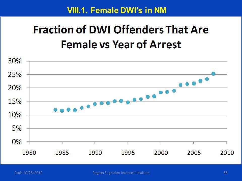 68Roth 10/23/2012Region 5 Ignition Interlock Institute VIII.1. Female DWI's in NM