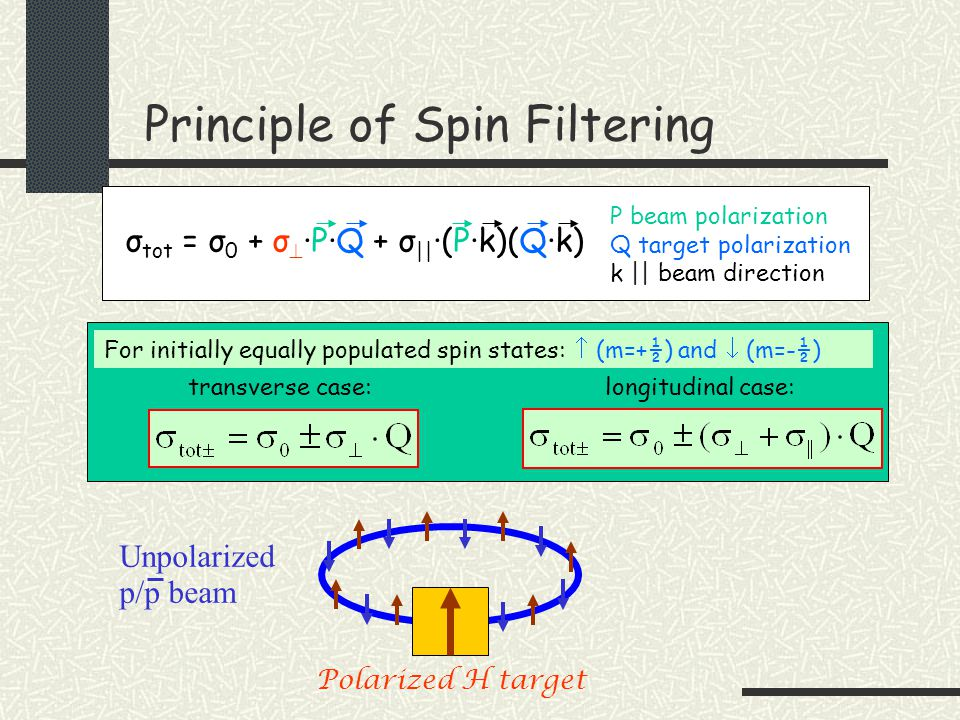 Principle of Spin Filtering P beam polarization Q target polarization k || beam direction σ tot = σ 0 + σ  ·P·Q + σ || ·(P·k)(Q·k) transverse case:longitudinal case: For initially equally populated spin states:  (m=+½) and  (m=-½) Polarized H target Unpolarized p/p beam
