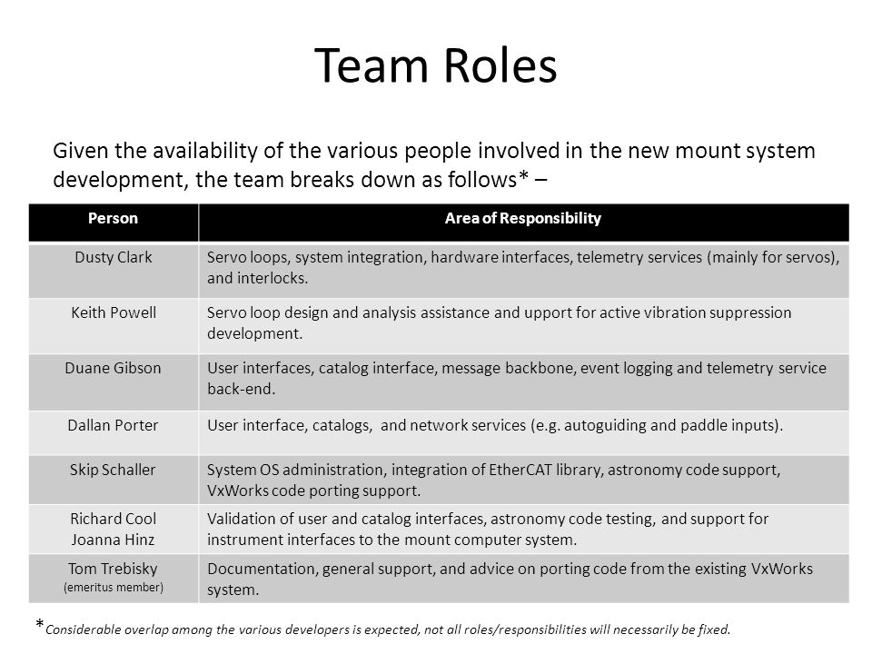 Team Roles Given the availability of the various people involved in the new mount system development, the team breaks down as follows* – PersonArea of Responsibility Dusty ClarkServo loops, system integration, hardware interfaces, telemetry services (mainly for servos), and interlocks.