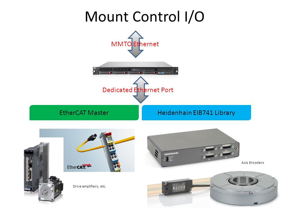 Mount Control I/O EtherCAT MasterHeidenhain EIB741 Library Dedicated Ethernet Port MMTO Ethernet Drive amplifiers, etc.