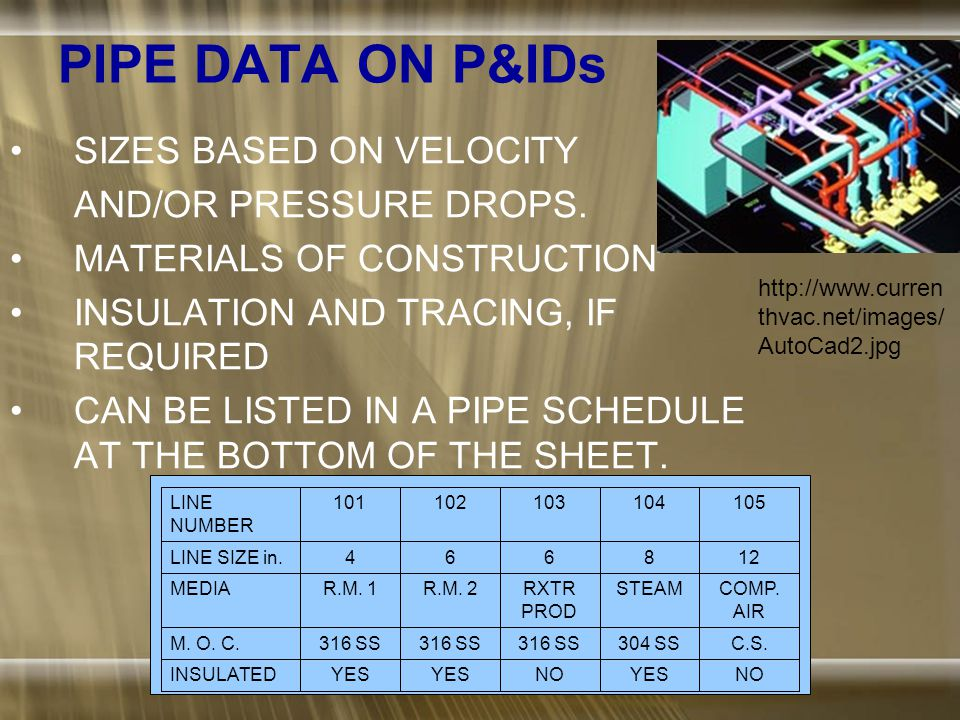 LOOP DATA ON P&ID'S MOST LOOPS WILL BE DESIGNATED BY: –A SINGLE BUBBLE –CONNECTED TO SENSOR –AND CONTROLLED INSTRUMENT OR INTERLOCK.