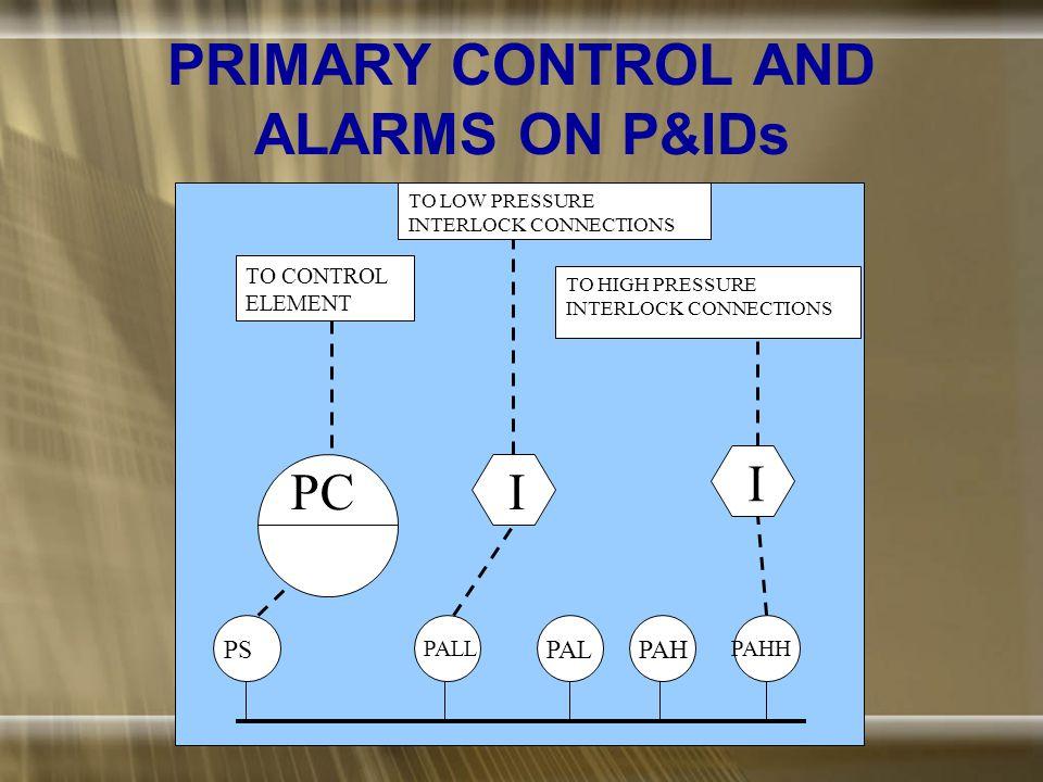 TYPICAL PLC CONNECTIONS PS REACTOR PLC LS TS S FCV