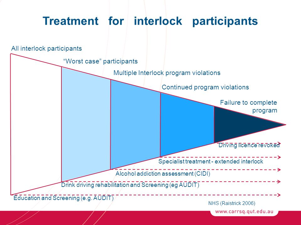 Treatment for interlock participants NHS (Raistrick 2006) All interlock participants Worst case participants Multiple Interlock program violations Continued program violations Failure to complete program Education and Screening (e.g.