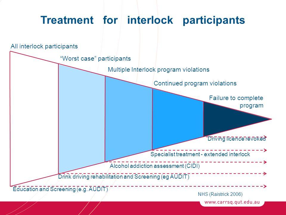 Treatment for interlock participants NHS (Raistrick 2006) All interlock participants Worst case participants Multiple Interlock program violations Continued program violations Failure to complete program Education and Screening (e.g.