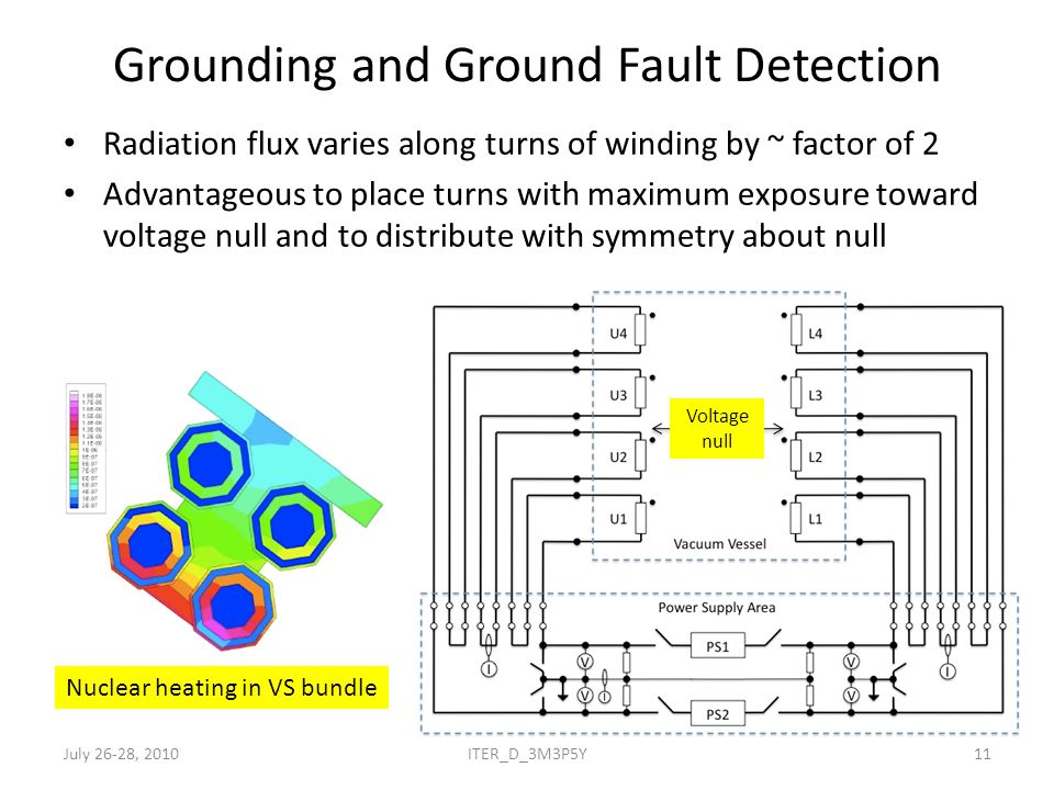 Grounding and Ground Fault Detection Radiation flux varies along turns of winding by ~ factor of 2 Advantageous to place turns with maximum exposure toward voltage null and to distribute with symmetry about null Voltage null Nuclear heating in VS bundle July 26-28, 201011ITER_D_3M3P5Y