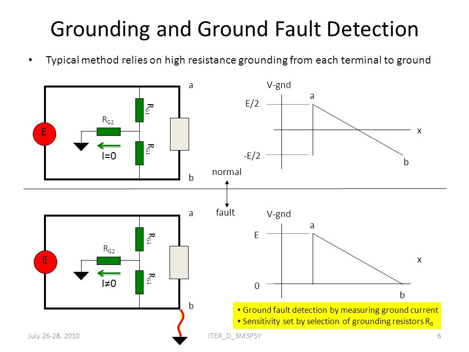 Grounding and Ground Fault Detection Typical method relies on high resistance grounding from each terminal to ground E V-gnd x E/2 -E/2 V-gnd x E 0 a b a b normal fault a b b a E I=0 I≠0 R G1 R G2 R G1 R G2 R G1 Ground fault detection by measuring ground current Sensitivity set by selection of grounding resistors R G July 26-28, 20106ITER_D_3M3P5Y