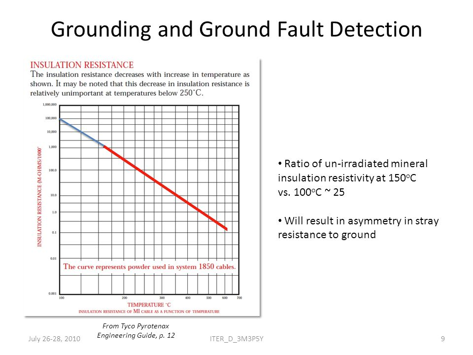 Grounding and Ground Fault Detection Ratio of un-irradiated mineral insulation resistivity to radiated at 100 Gy/s is approximately 10,000 Asymmetry effect in stray insulation resistance to ground will depend on distribution of flux along winding L.
