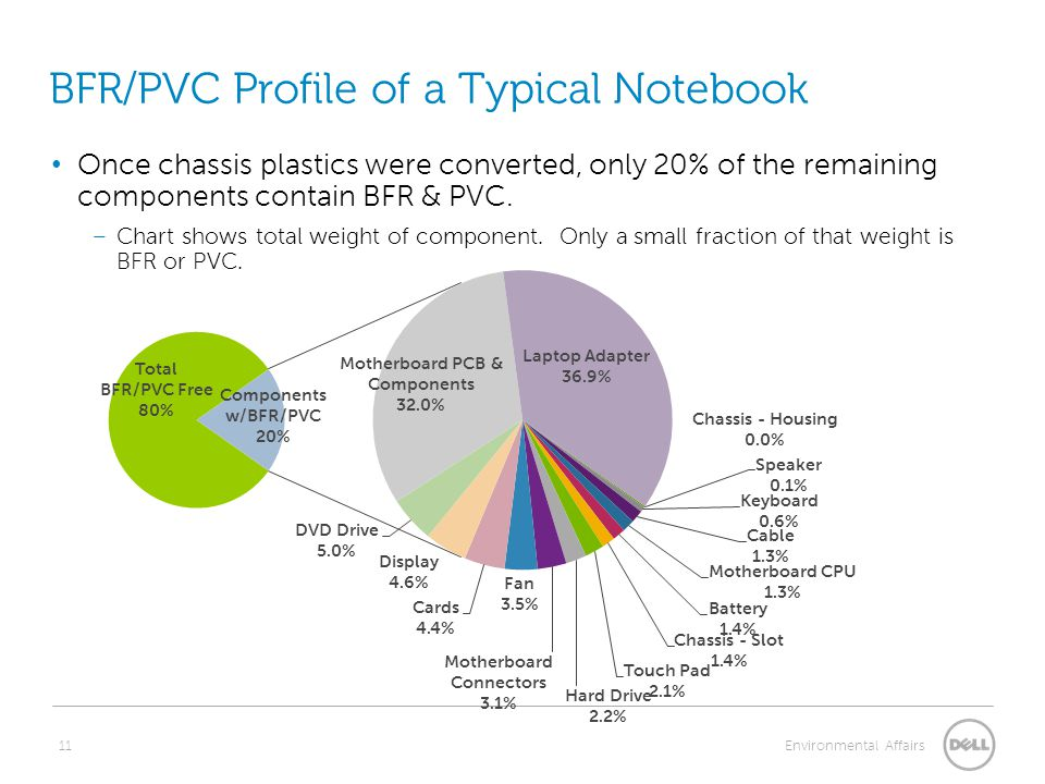11 Environmental Affairs BFR/PVC Profile of a Typical Notebook Once chassis plastics were converted, only 20% of the remaining components contain BFR & PVC.
