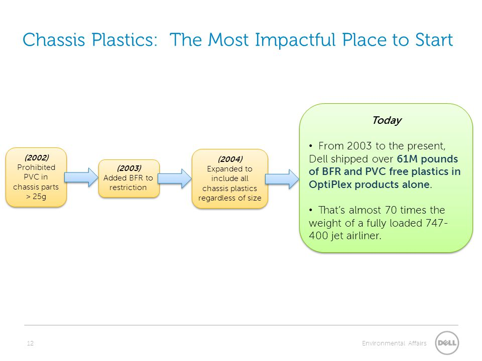 12 Environmental Affairs Chassis Plastics: The Most Impactful Place to Start (2002) Prohibited PVC in chassis parts > 25g (2002) Prohibited PVC in chassis parts > 25g (2003) Added BFR to restriction (2003) Added BFR to restriction (2004) Expanded to include all chassis plastics regardless of size (2004) Expanded to include all chassis plastics regardless of size Today From 2003 to the present, Dell shipped over 61M pounds of BFR and PVC free plastics in OptiPlex products alone.