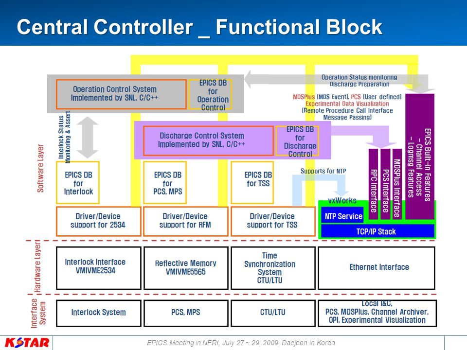 EPICS Meeting in NFRI, July 27 ~ 29, 2009, Daejeon in Korea Central Controller _ Functional Block Central Controller _ Functional Block