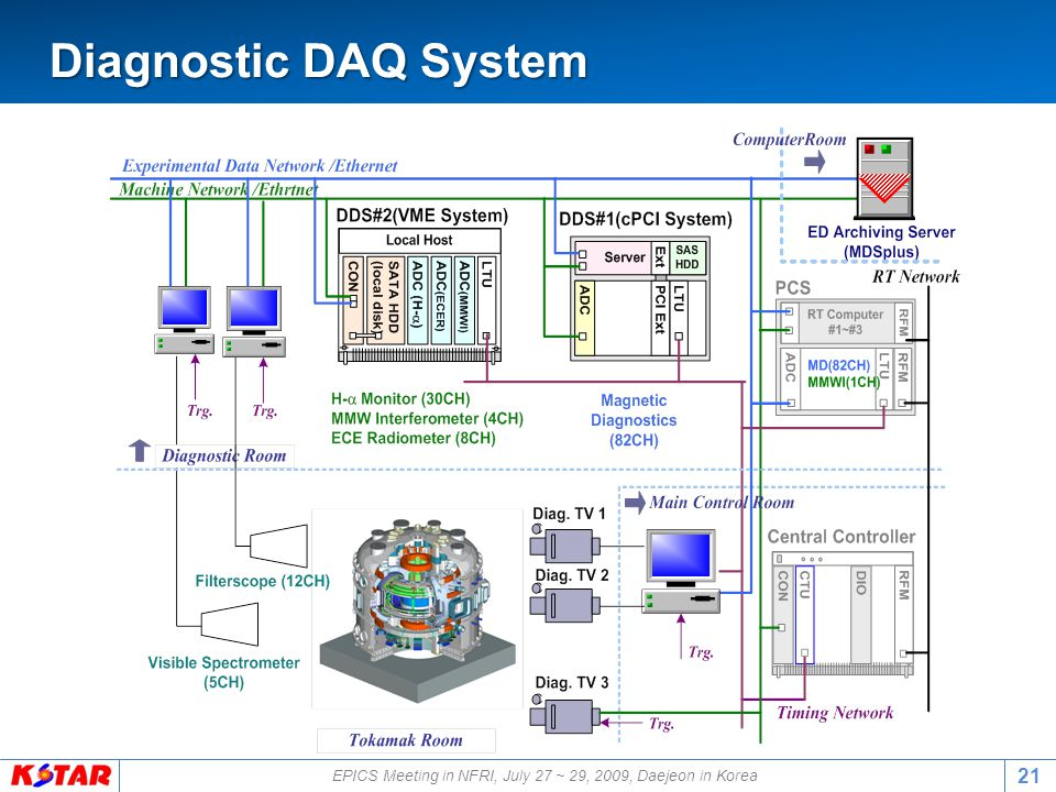 EPICS Meeting in NFRI, July 27 ~ 29, 2009, Daejeon in Korea 21 Diagnostic DAQ System Diagnostic DAQ System